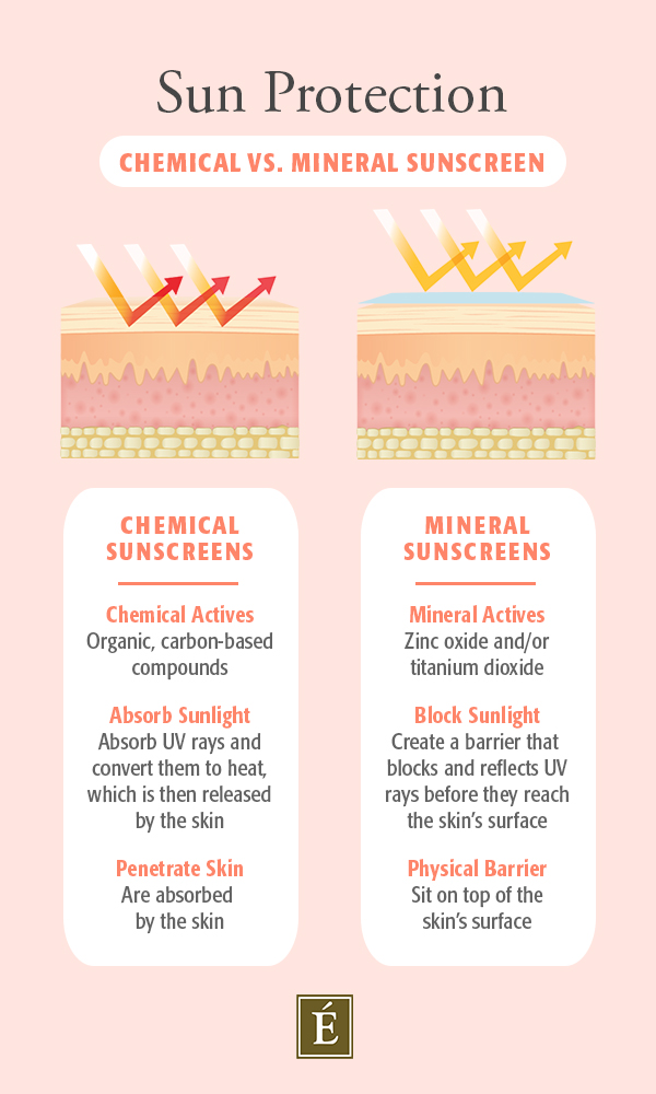 chemical vs. mineral sunscreen infographic