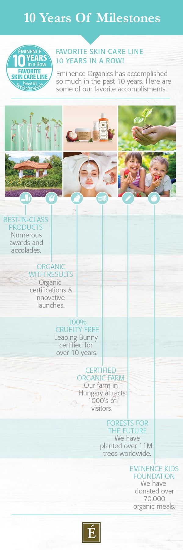 Infographic illustrating 10 years of milestones for Eminence Organic Skin Care