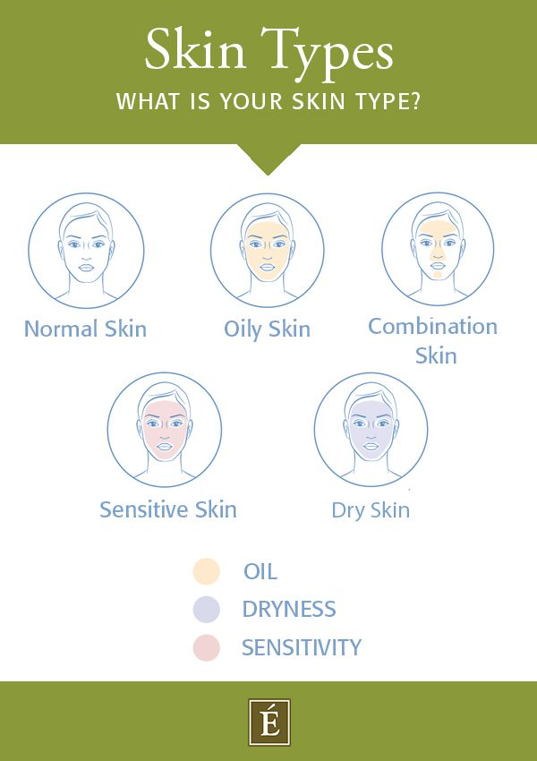 skin type test infographic