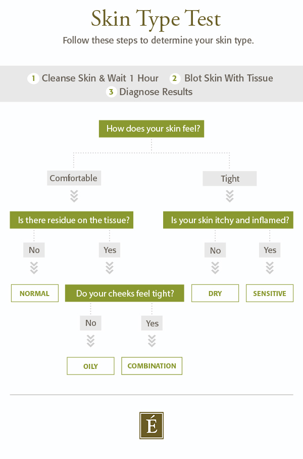 Skin Type Test- Follow these 3 steps