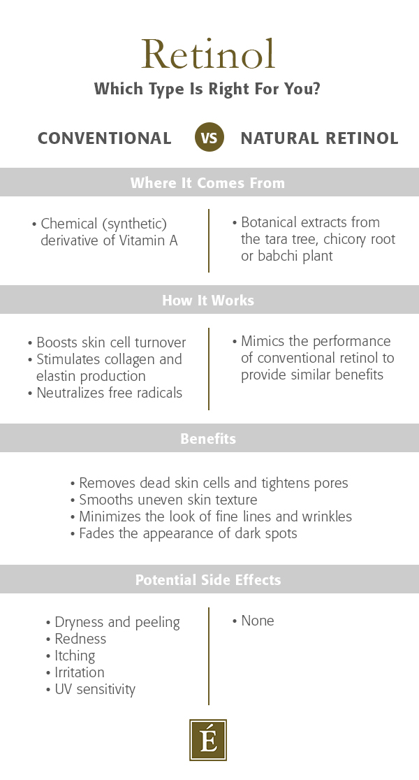 conventional vs natural retinol infographic