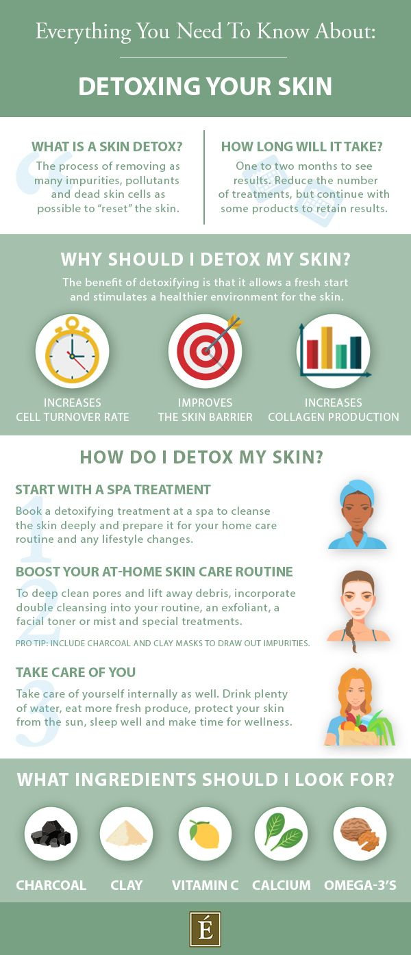 Eminence Organics infographic on everything you need to know about detoxing your skin