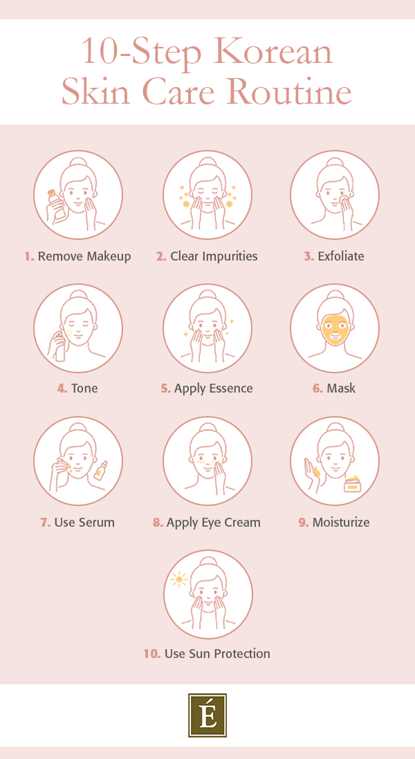 10-Step Korean Skin Care Routine Steps Infographic