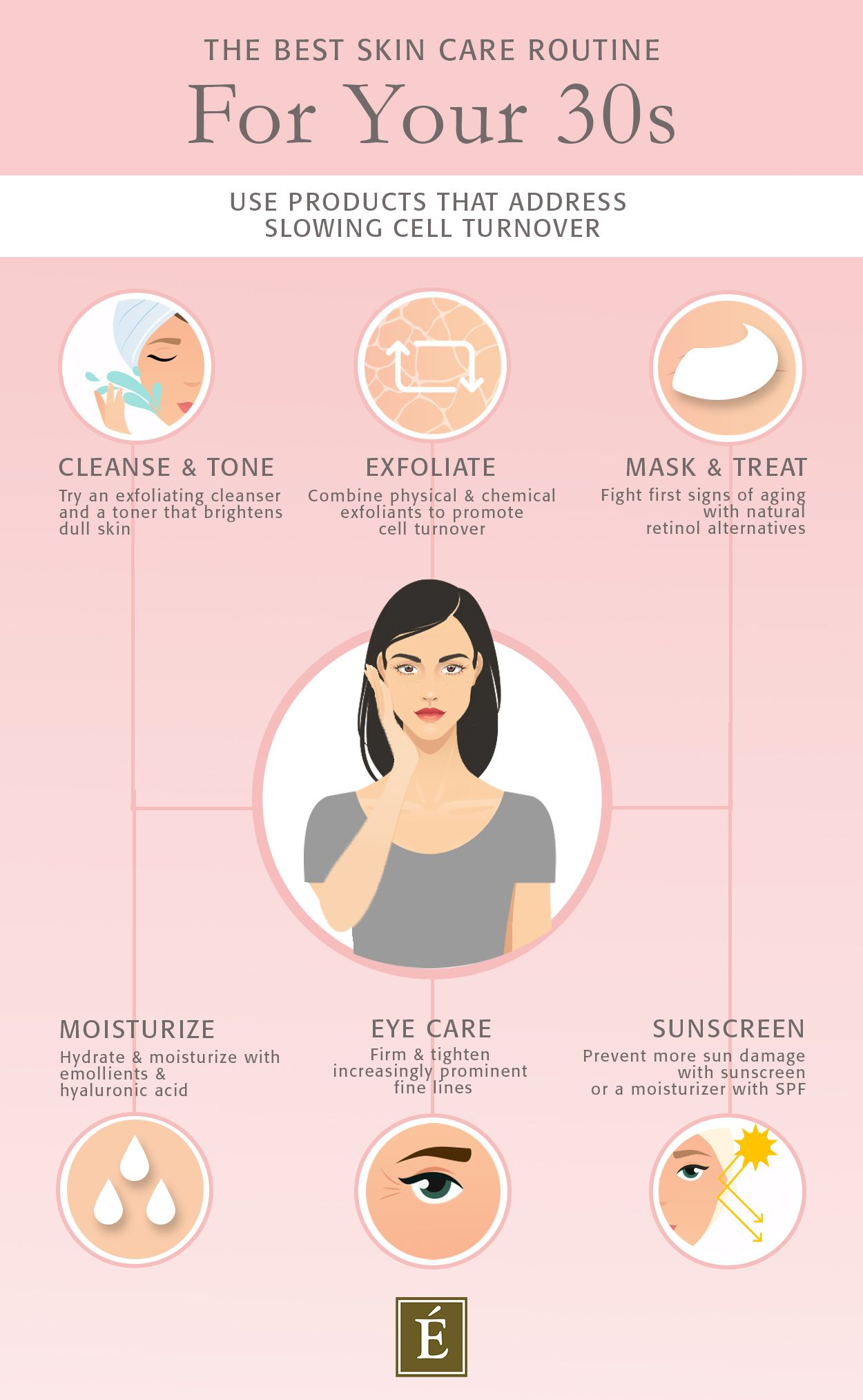 Best Skin Care Routine For 30s Infographic