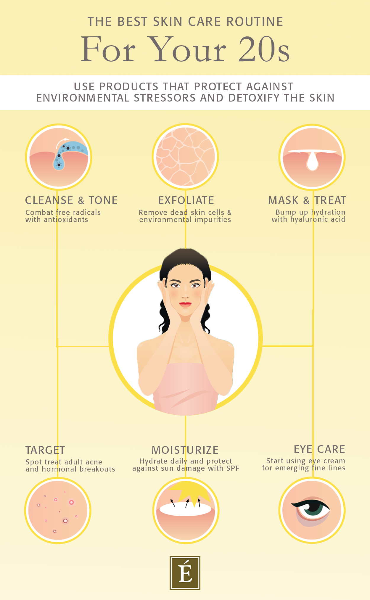 Infographic for the best skin care routine for your 20s