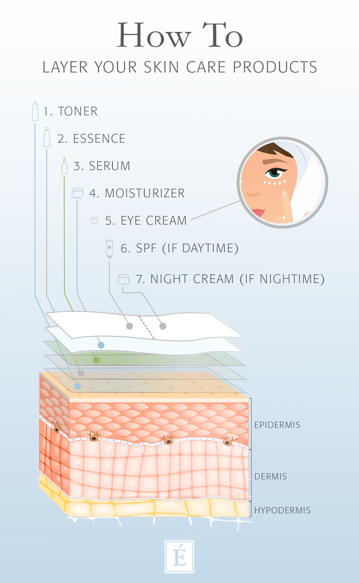 How To Layer Your Skin Care Products Infographic