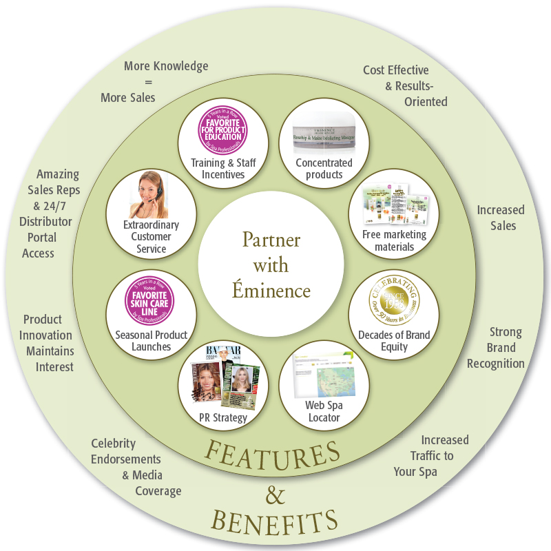 Why partner with Eminence Organic Skin Care diagram