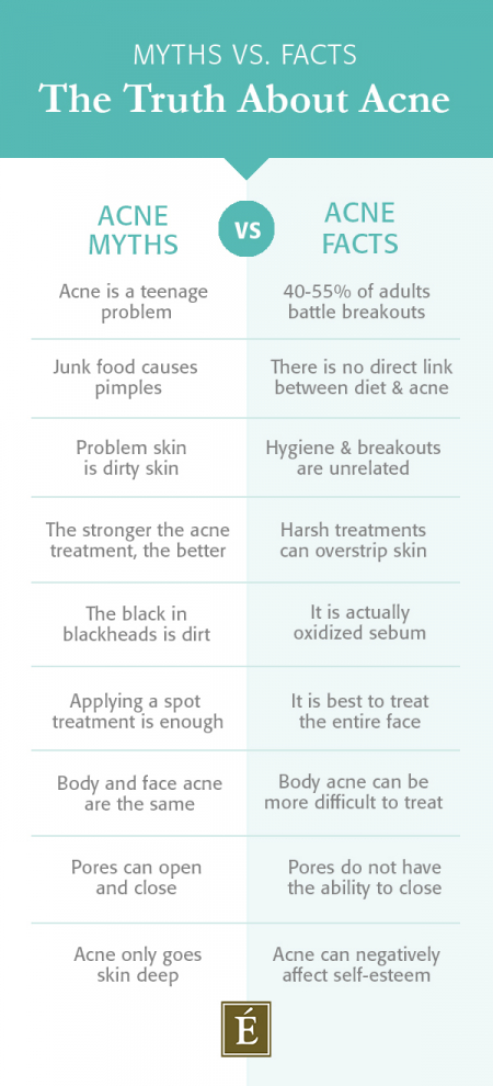 Myths vs Facts-the truth about acne infographic