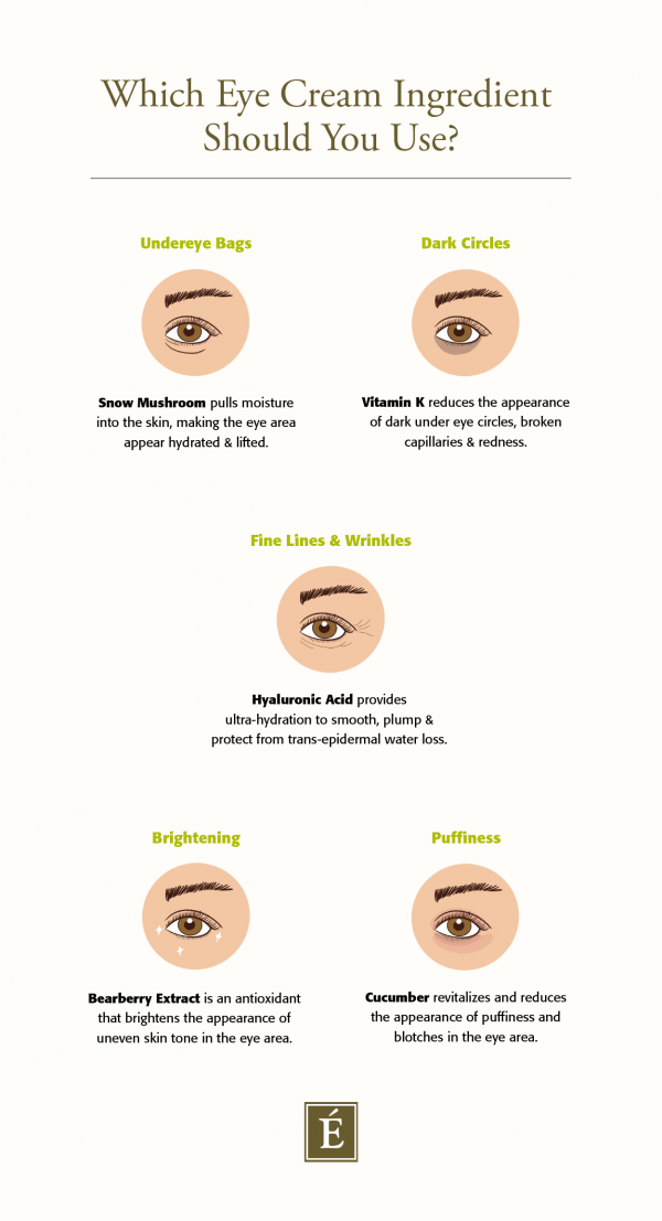 Which eye cream ingredient should you use?